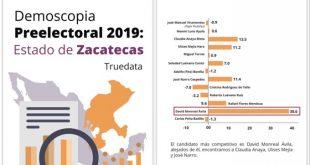 David Monreal, el más competitivo para 2021
