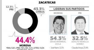 Massive Caller ubica a David Monreal 21.8% arriba de Fito Bonilla en la carrera por la gubernatura de Zacatecas en 2021