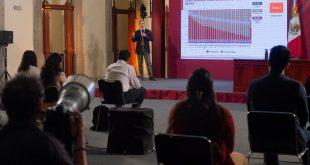 Los niveles de contagio en Zacatecas no se han podido bajar: Gobierno de México (Video)
