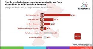 Avanza David Monreal hacia la Gubernatura de Zacatecas
