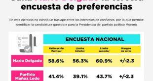 Mario Delgado gana la tercera encuesta de preferencias para definir la presidencia de Morena