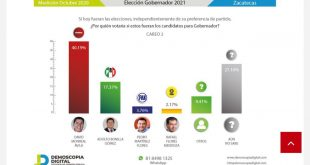 David Monreal Ávila es el personaje político más competitivo y con mayor respaldo ciudadano