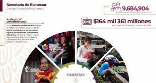 Invierte Gobierno de México 164 mmdp en programas de Bienestar